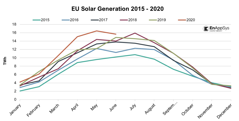 EU Solar Generation