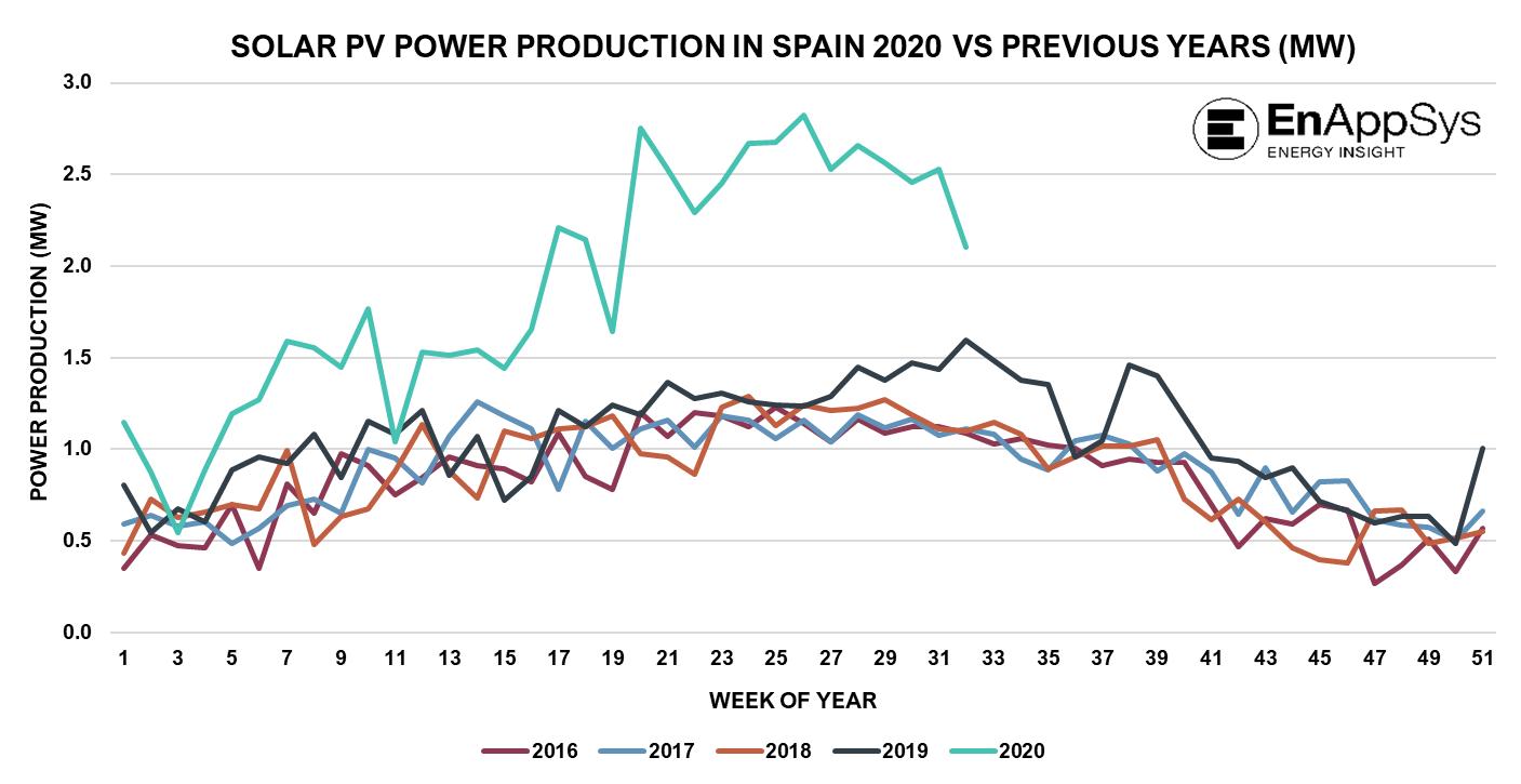 Spain Solar Generation