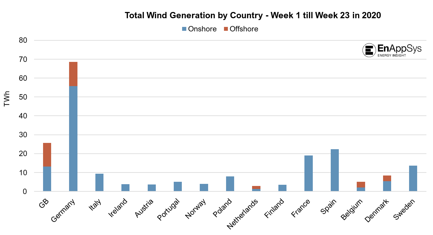 Total Wind Generation by Country