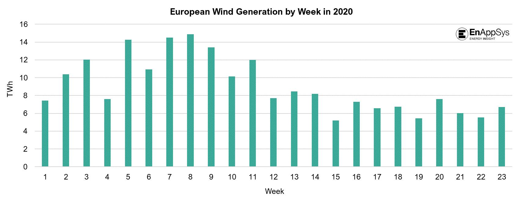 European Wind Generation by Week
