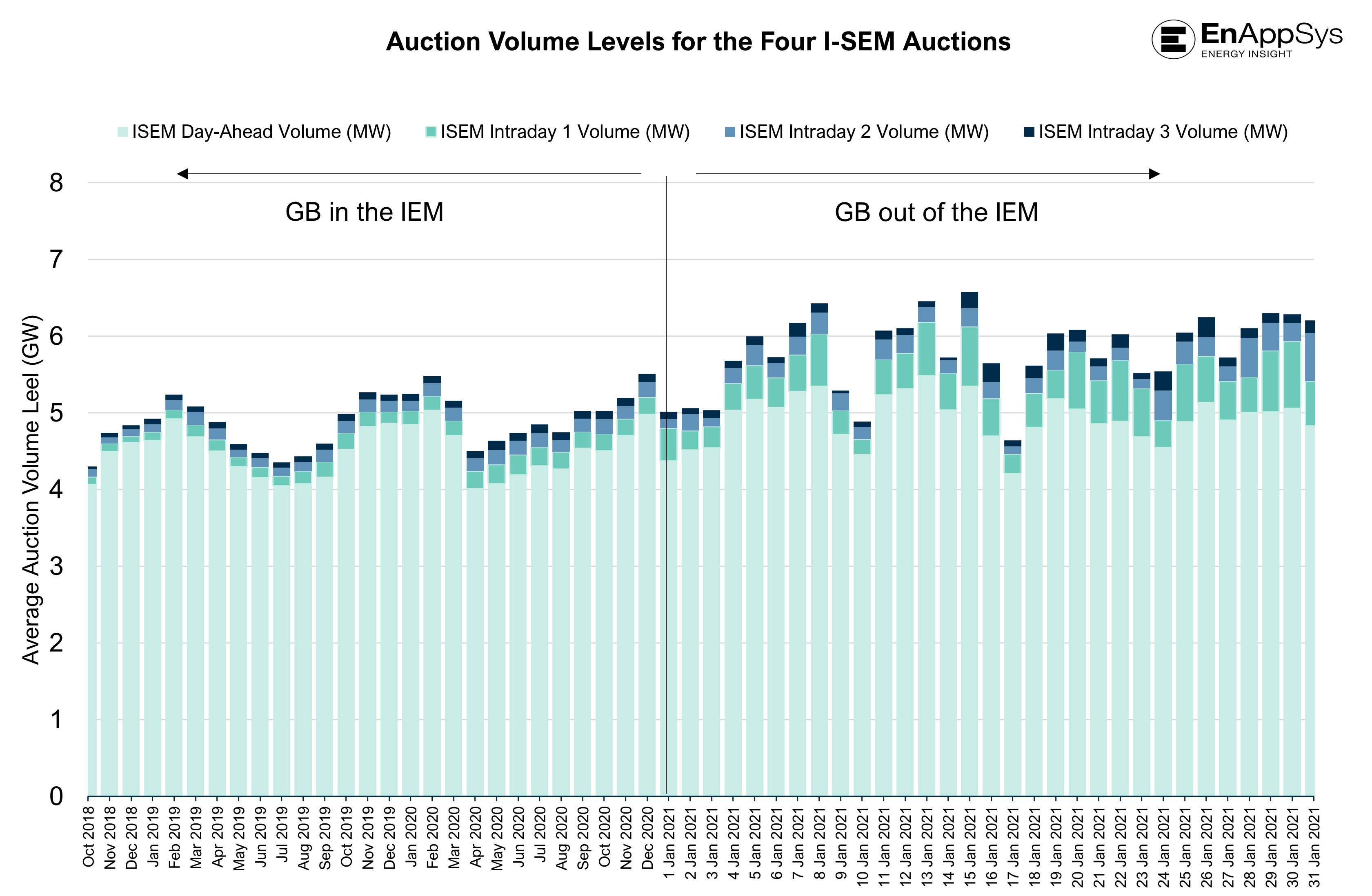 Figure 2: Auction Volume Levels for the Four I-SEM Auctions