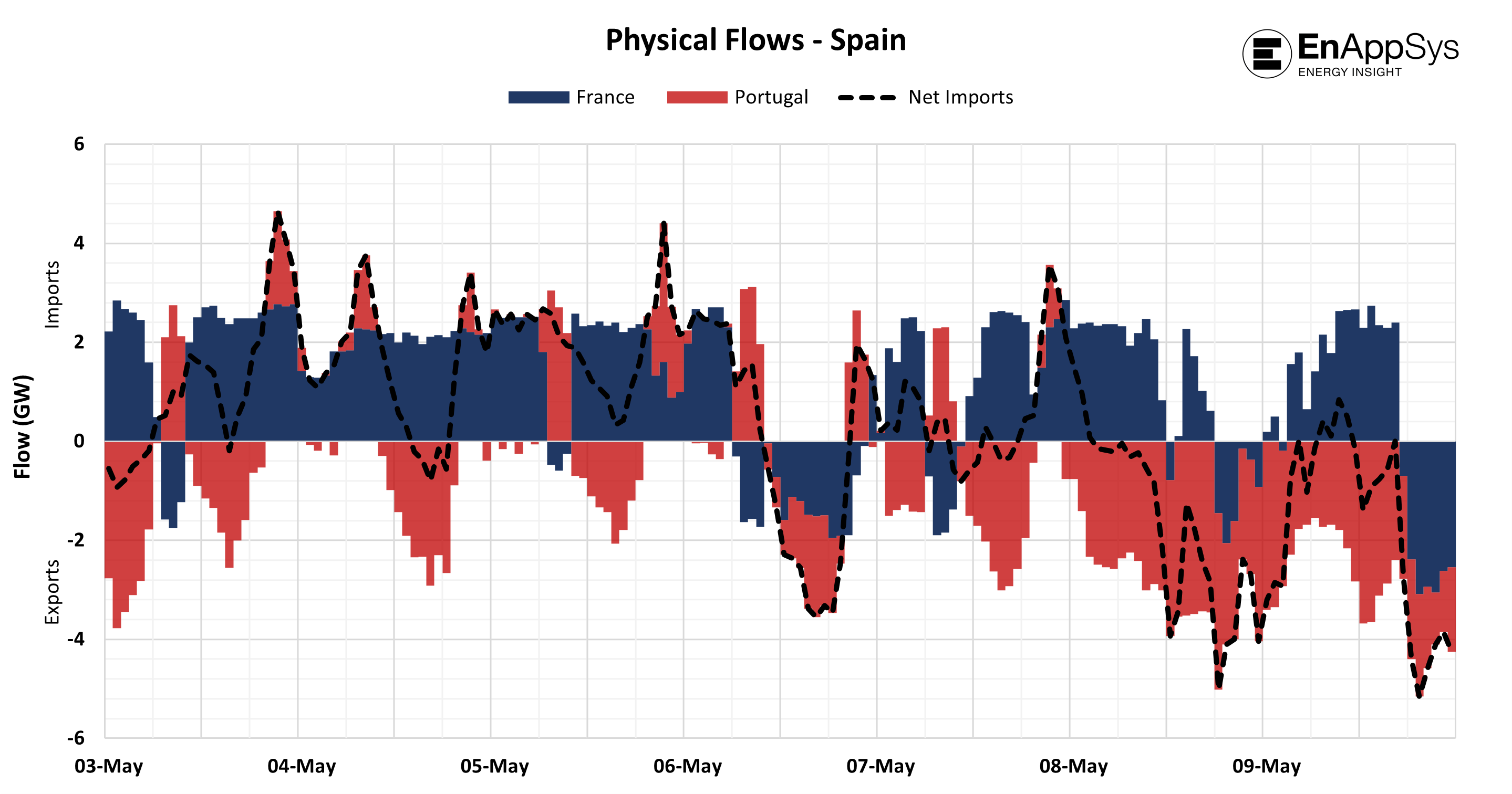 Figure 2 Physical Flows - Spain