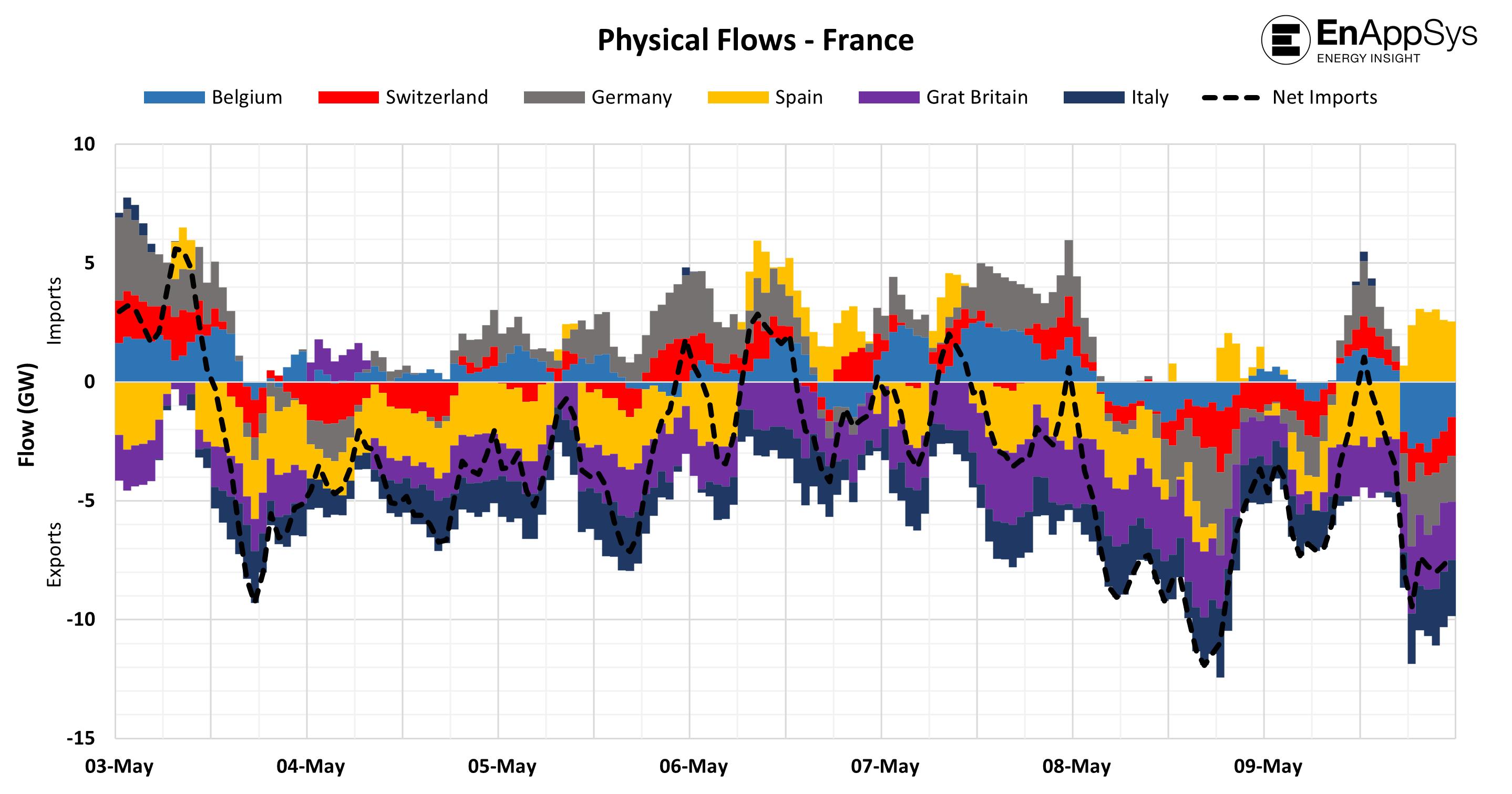 Figure 3: Physical Flows - France