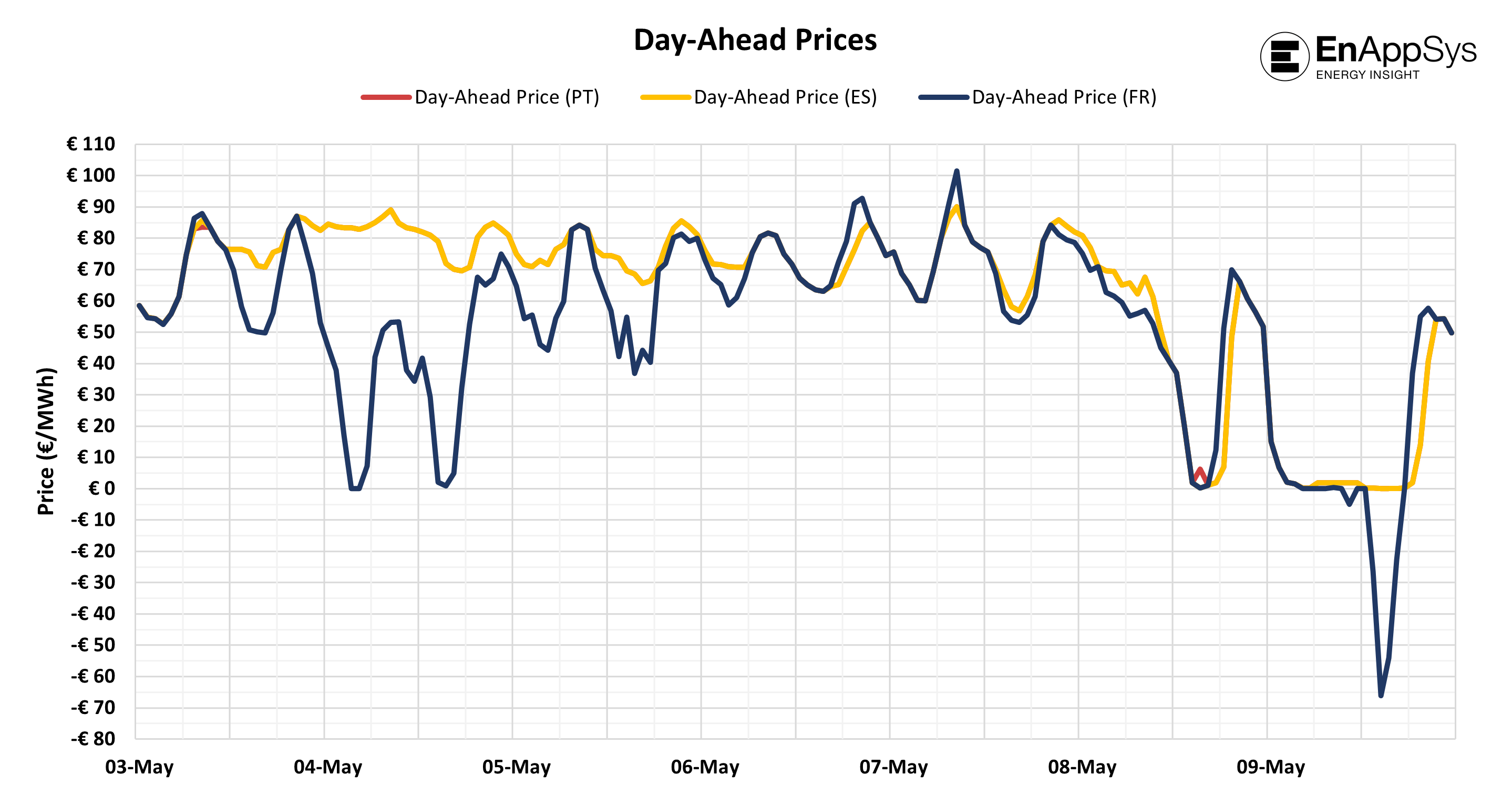 Figure 1 - Day Ahead Prices